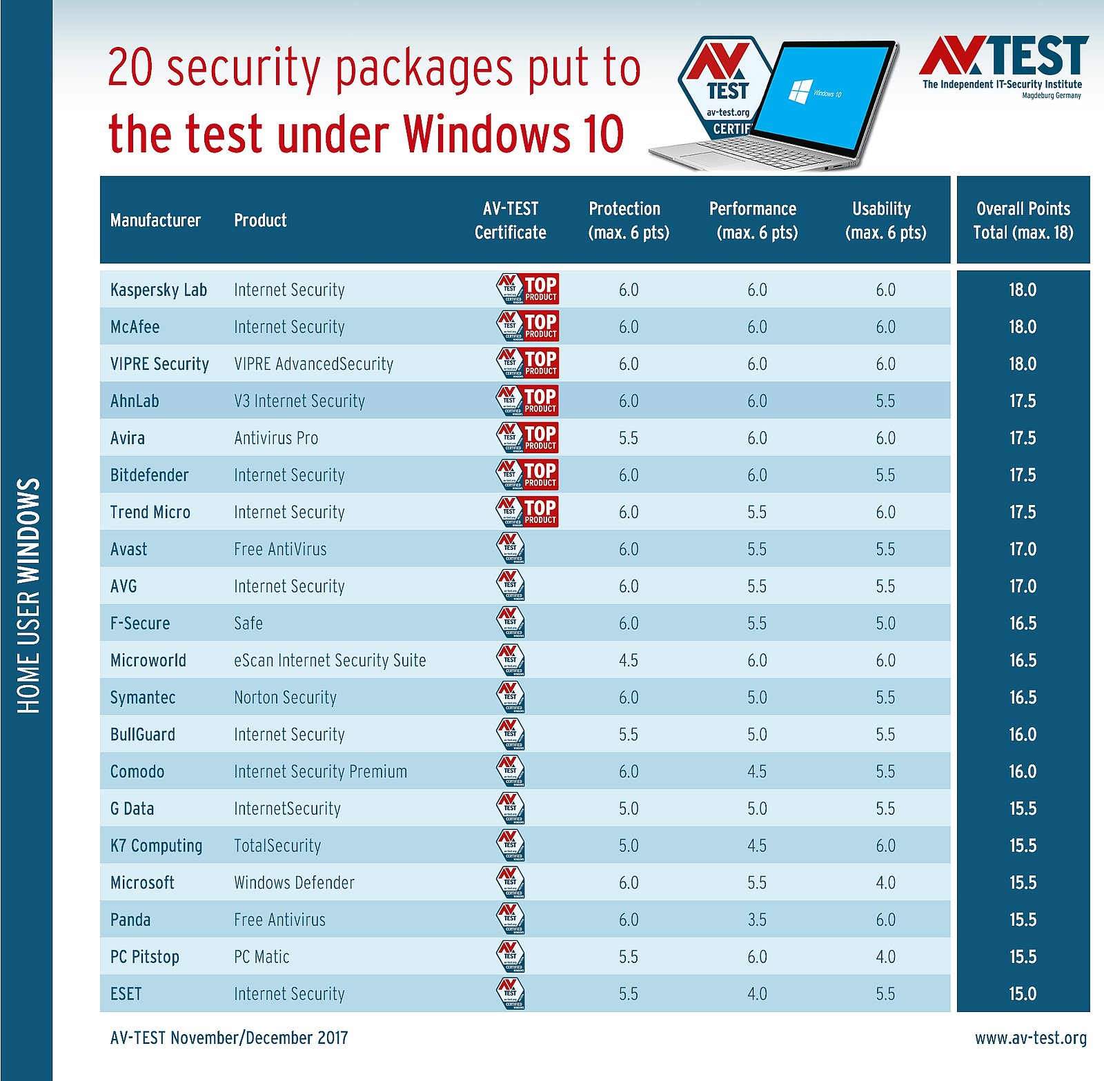 Kaspersky test - Kaspersky Internet Security 3 år for 3 enheder
